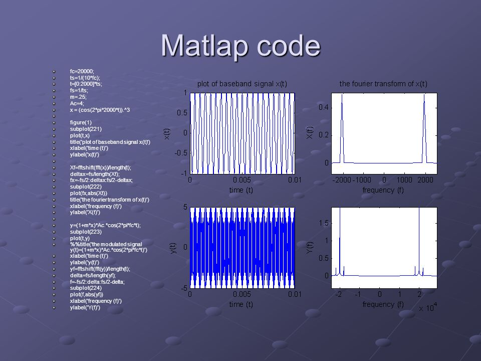 Matlap code fc=20000; ts=1/(10*fc); t=[0:2000]*ts; fs=1/ts; m=.25;